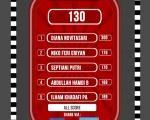Berapa skormu di Games Racing Challenge